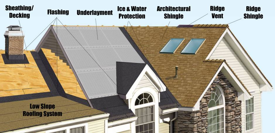 Roofing Contractor Roofing Company Milwaukee Wi Free Estimate