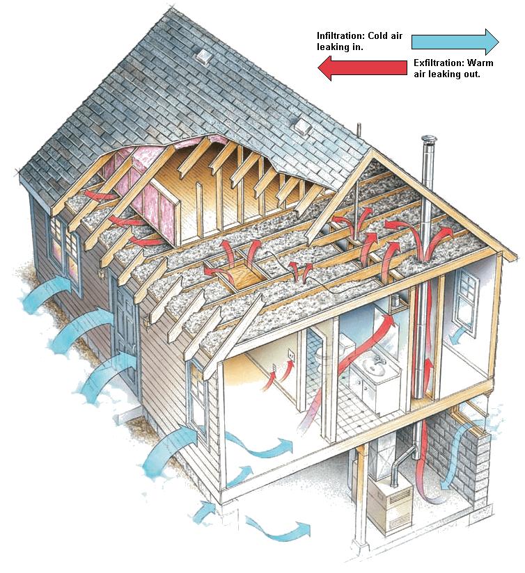 Air Sealing Insulation