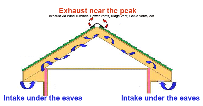 Proper Roof Ventilation Is Comprised Of The Correct Ratio Of Both Intake  And Exhaust To Create Air Circulation In And Out Of The Air Space Being  Ventilated.